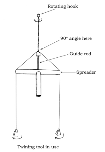 Diagram of string-twining apparatus